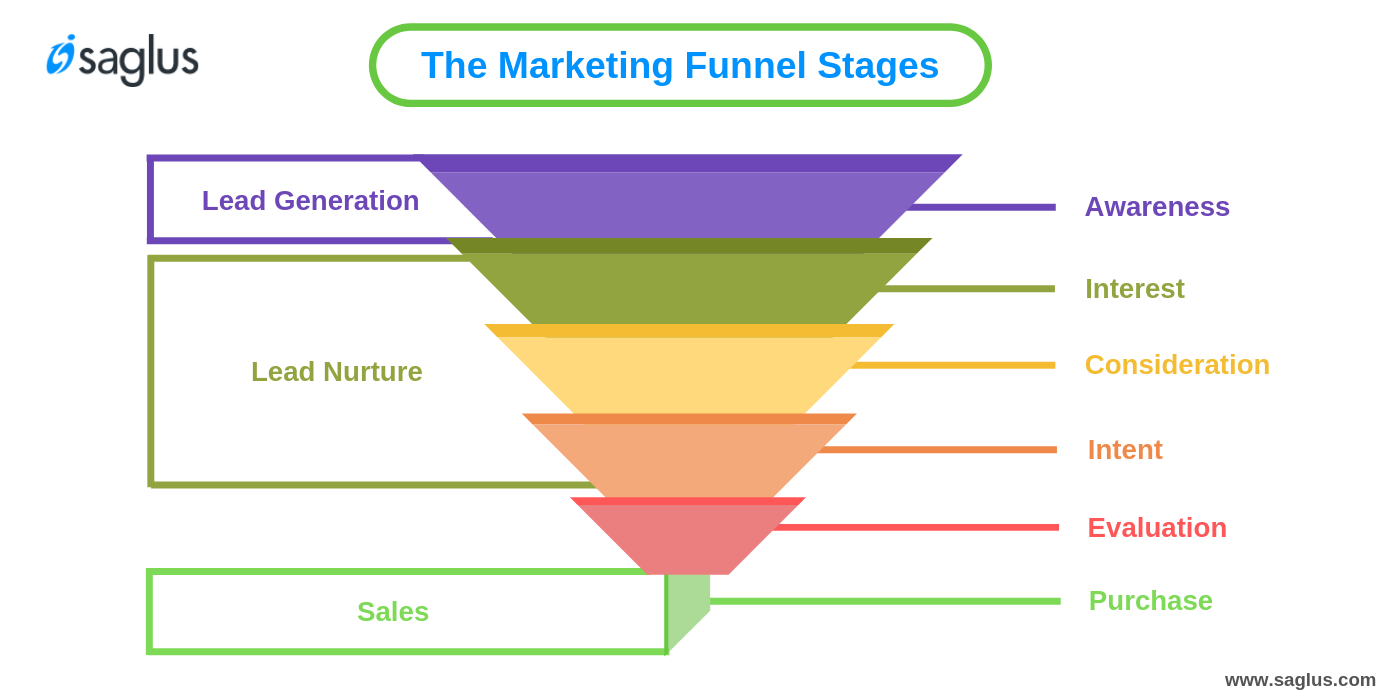 How Funnel Works - Stages of a Marketing Funnel